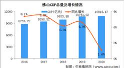 2020年佛山经济运行情况分析:GDP同比增长1.6%(图)