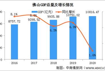 2020年重庆经济运行情况分析:GDP同比增长1.6%(图)