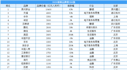 2020年胡润品牌价值200强排行榜(附全榜单)