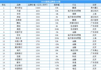 2020年胡润板材价值200强排行榜(附全榜单)