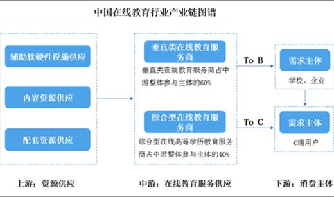 2021年中国在线教育行业市场分析及投资前景研究报告
