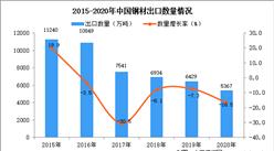 2020年中国钢材出口数据统计分析