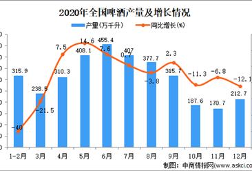2020年中国啤酒产量数据统计分析