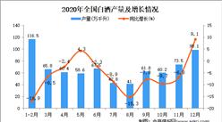 2020年中国白酒产量数据统计分析