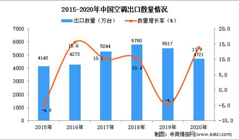 2020年中国空调出口数据统计分析
