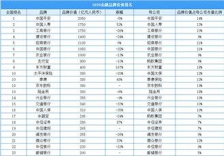 2020最具价值鸭脖娱乐行业板材排行榜(附榜单)