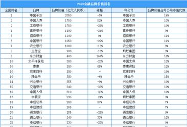 2020最具价值金融行业品牌排行榜(附榜单)