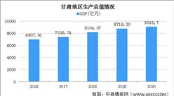 2020年甘肃统计公报:GDP总量9017亿 固定资产投资比上年增长7.8%(附图表)