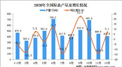 2020年中国原盐产量数据统计分析