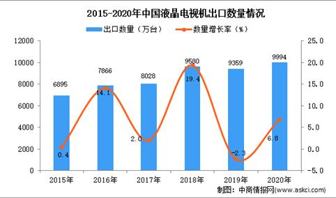 2020年中国液晶电视机出口数据统计分析
