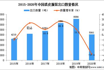 2020年中国裘皮服装出口数据统计分析
