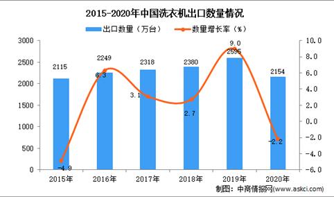 2020年中国洗衣机出口数据统计分析