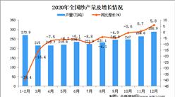 2020年中国纱产量数据统计分析
