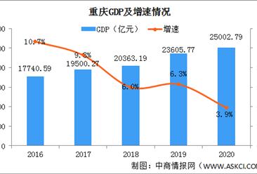 2020年重庆经济运行情况分析:GDP同比增长3.9%(图)