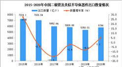 2020年中国二极管及类似半导体器件出口数据统计分析