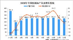 2020年中国乳制品产量数据统计分析