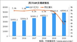 2020年四川经济运行情况分析:GDP同比增长3.8% (图)