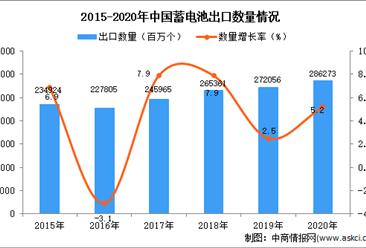 2020年中国蓄电池出口数据统计分析