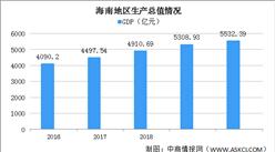 2020年海南统计公报:GDP总量5532亿 社会消费品零售总额增长1.2%(附图表)