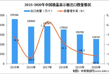 2020年中国液晶显示板出口数据统计分析