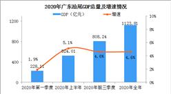快讯:2020年广东汕尾市GDP总量1123.81亿 增速位列全省第一(图)
