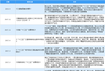 2021年中国轨道交通装备行业最新政策汇总一览(图)