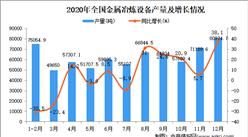 2020年中国金属冶炼设备产量数据统计分析