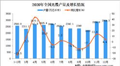 2020年中国光缆产量数据统计分析