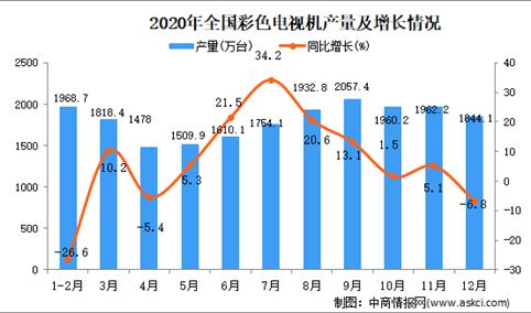 2020年中国彩色电视机产量数据统计分析
