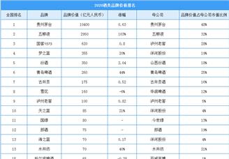 2020年中国最具价值酒类行业板材排行榜(附榜单)