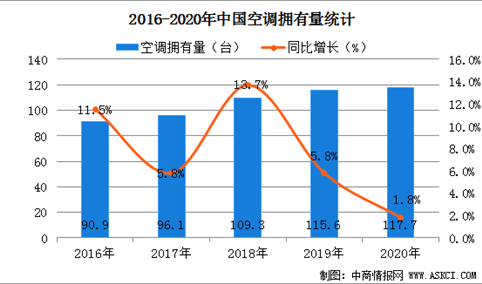 2020年全国居民每百户拥有117.7台空调  同比增长1.8%(图)