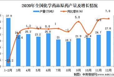 2020年中国化学药品原药产量数据统计分析