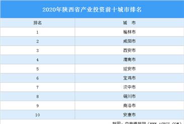 2020年陕西省产业投资前十城市排名(产业篇)