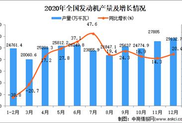 2020年中国发动机产量数据统计分析