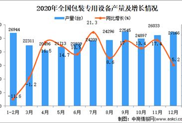 2020年中国包装专用设备产量数据统计分析