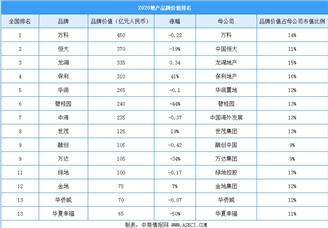2020年最具价值房地产行业板材排行榜(附榜单)