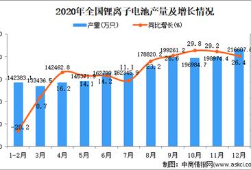 2020年中国锂离子电池产量数据统计分析