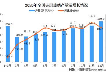 2020年中国夹层玻璃产量数据统计分析