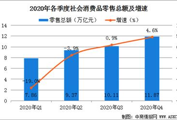 2020年中国消费行业市场发展总结:消费结构持续升级(图)