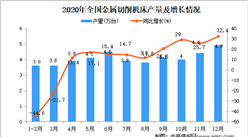 2020年中国金属切削机床产量数据统计分析