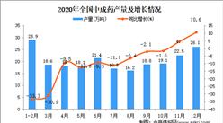 2020年中国中成药产量数据统计分析