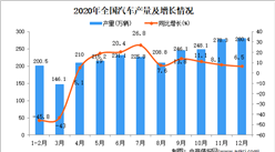 2020年中国汽车产量数据统计分析
