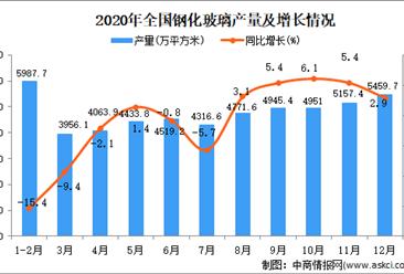 2020年中国钢化玻璃产量数据统计分析
