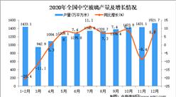 2020年中国中空玻璃产量数据统计分析