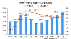 2020年中国挖掘机产量数据统计分析
