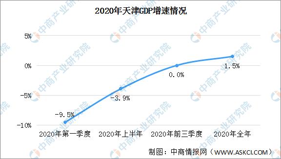 天津2020的gdp_2020年GDP排名前十的城市,北方仅剩北京,天津为何跌出前十