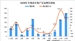 2020年中国动车组产量数据统计分析