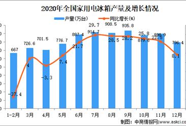 2020年中国家用电冰箱产量数据统计分析