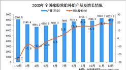 2020年中国橡胶轮胎外胎产量数据统计分析
