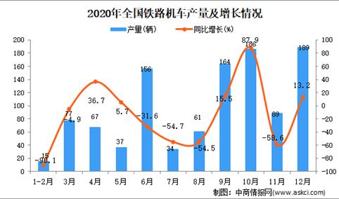 2020年中国铁路机车产量数据统计分析